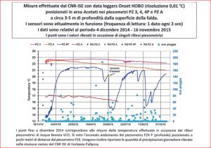 Andamento Temperature Dicembre 2014 Novembre 2015 falda area Acetati